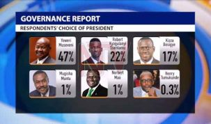 President Kaguta Museveni is still Uganda's favorite presidential candidate, with a 47% margin according to findings of Research World International.